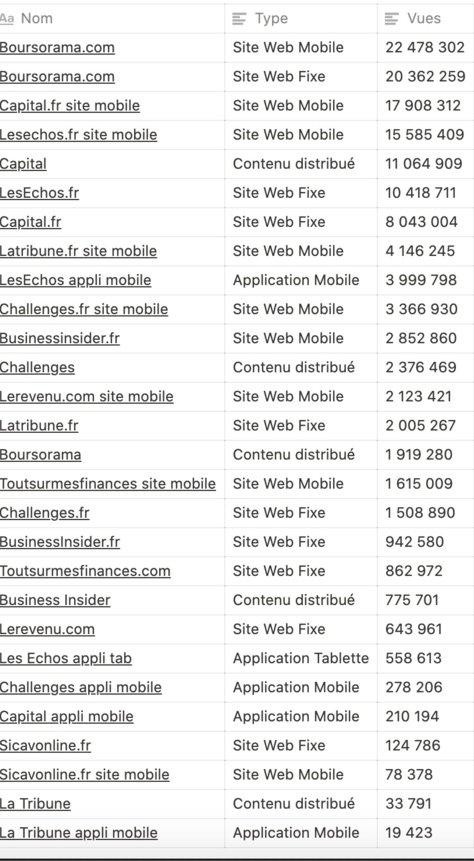 nombre de vues sites mobiles et applications