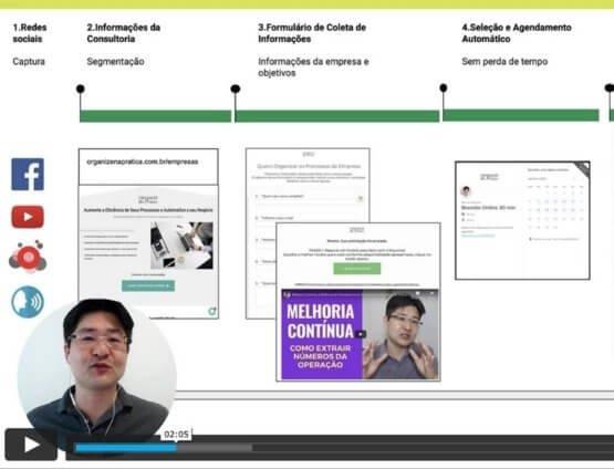 Processos e rotinas prontas nas vídeo conferências