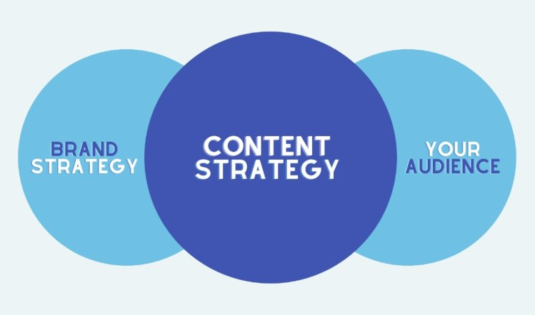 How brand informs your content strategy