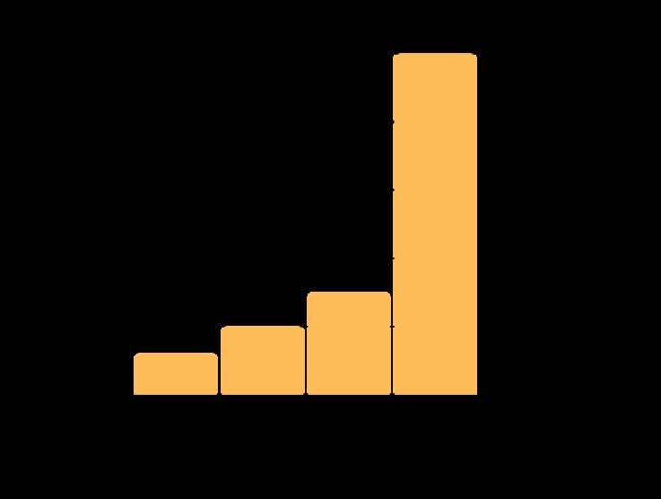 Online Participants vs. In-Person Participants